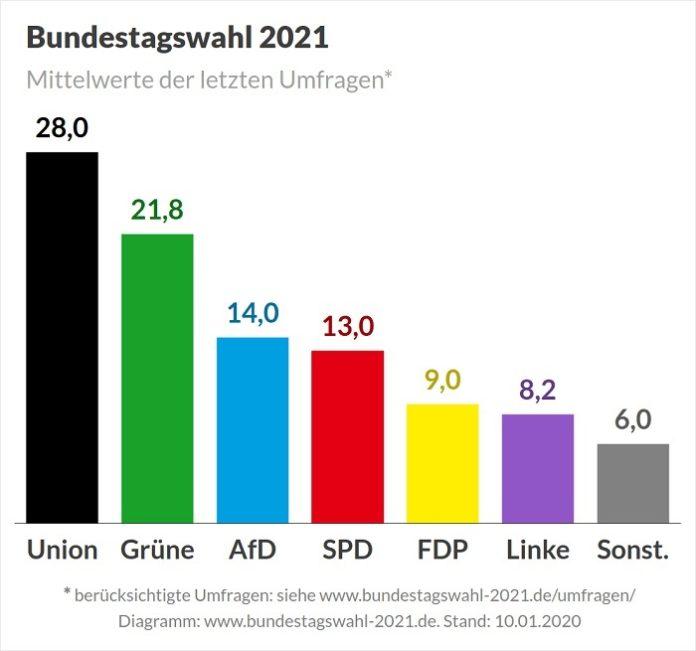 Bundestagswahl Mv 2021