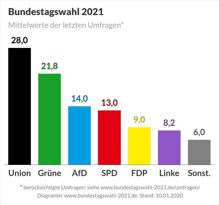 Wahlkreise Bundestagswahl 2021